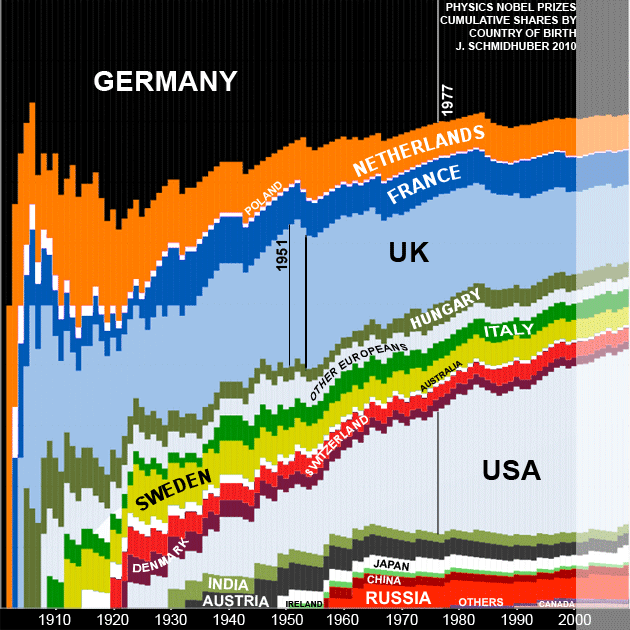 Nobel Prizes By Country Evolution Of National Physics Nobel Prize Shares In The 20th Century By Country Of Birth Juergen Schmidhuber 2010